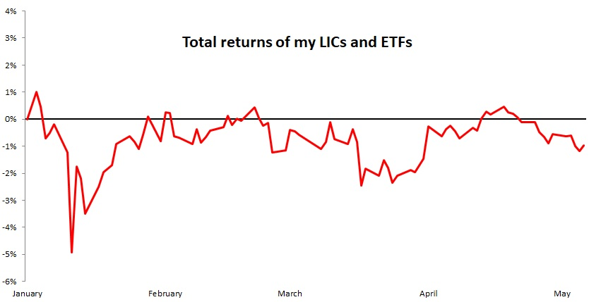 LIC-ETF returns
